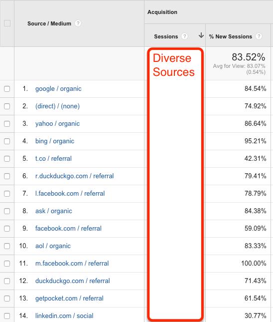 Content Traffic Sources