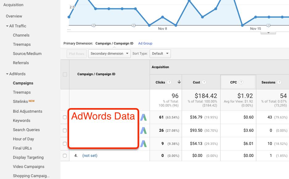 Adwords Data