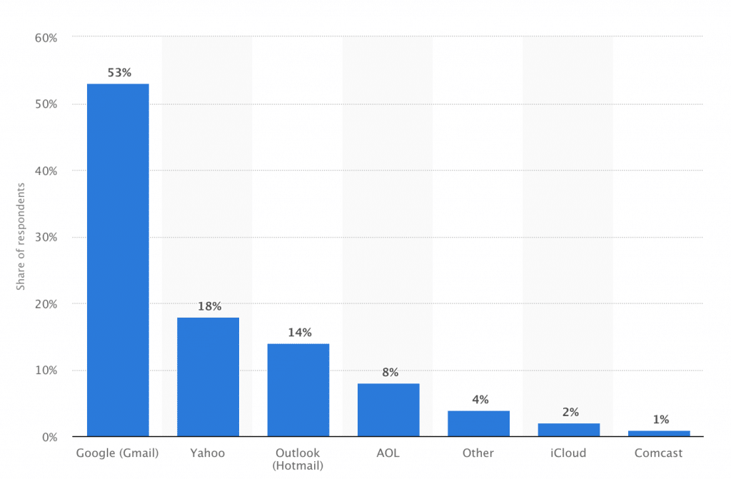 Largest Email Providers