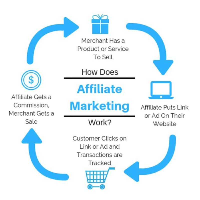 Affiliate Marketing? How It Works? - Kinex Media