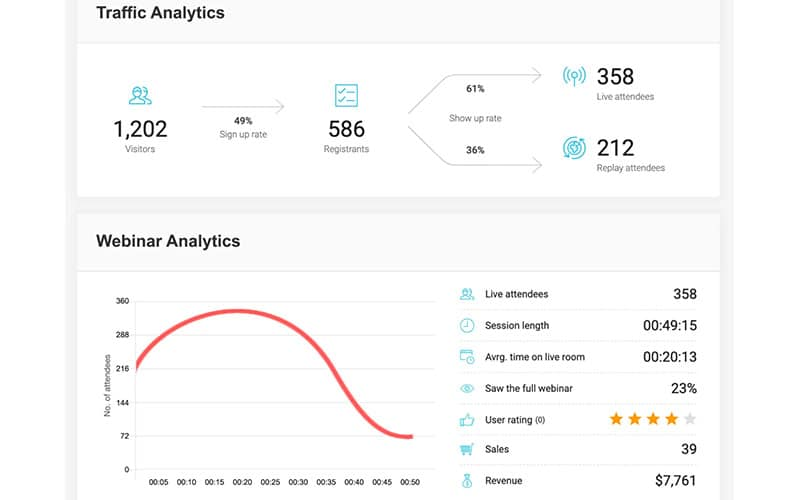 WebinarJam - Analytics